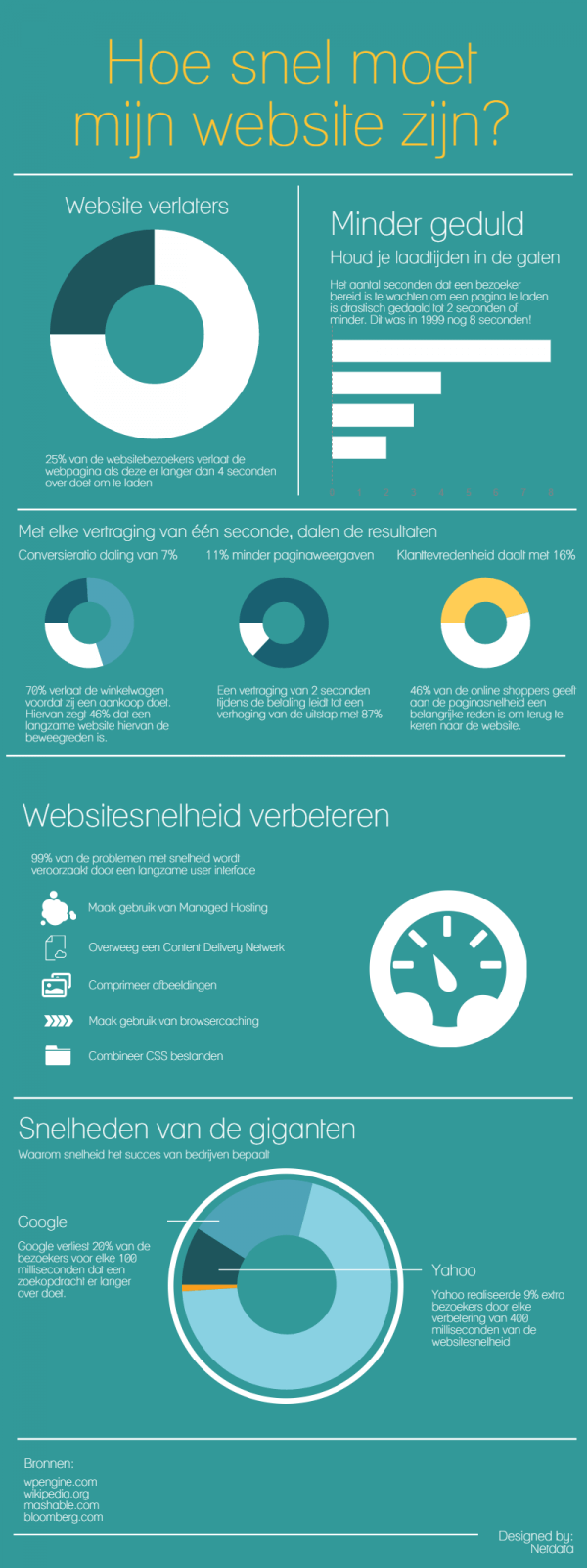 Infographic: Hoe snel moet mijn website zijn?