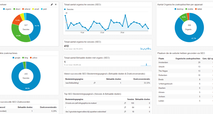 Google Analytics SEO Dashboard downloaden