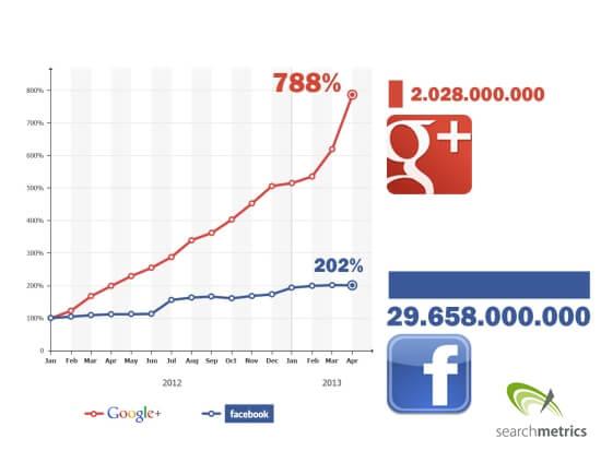 Groei_GooglePlus_vs_Facebook