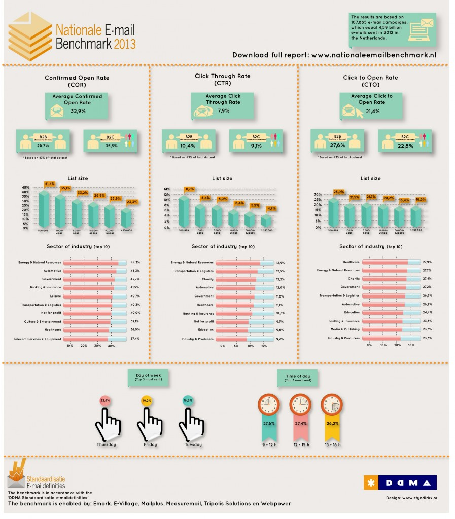 Infographic-Nationale-E-mail-Benchmark-2013