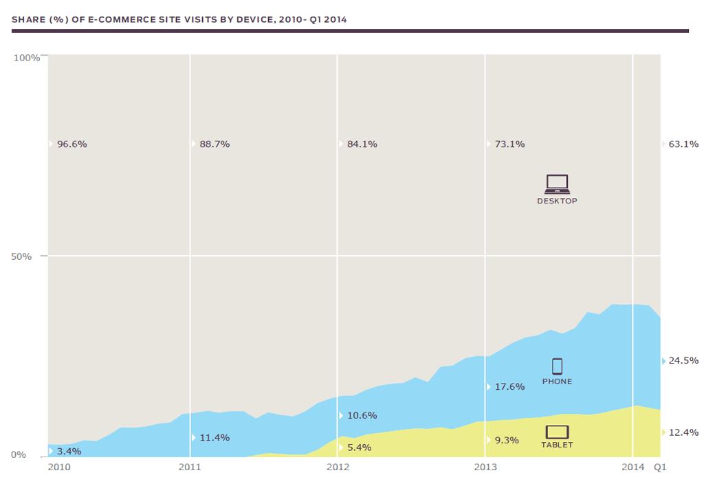 Aandeel e-commerce bezoeken per mobiel apparaat