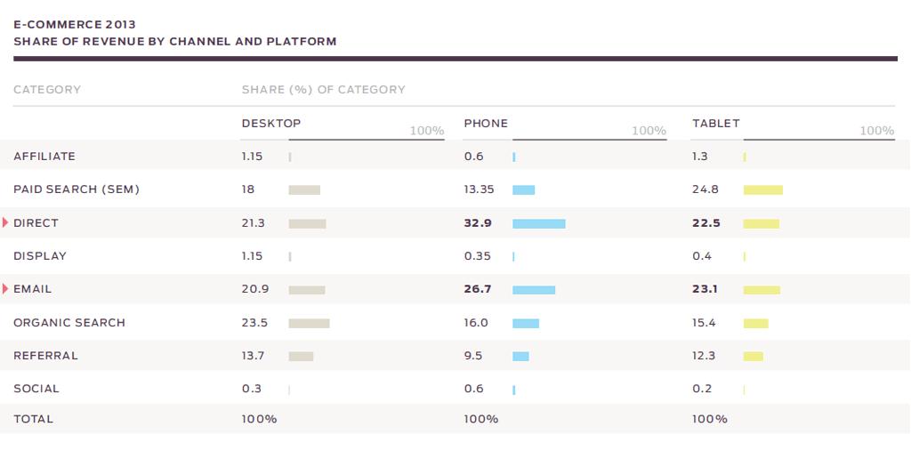 Aandeel online omzet per kanaal per mobiel apparaat