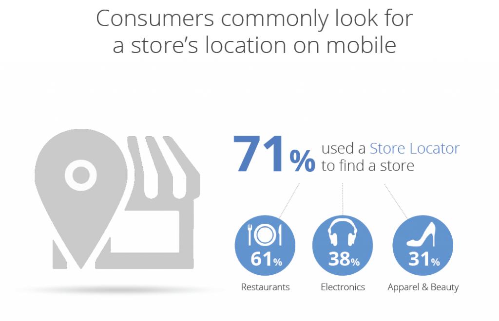 fysieke-winkels-in-de-buurt-hebben-hogere-conversies