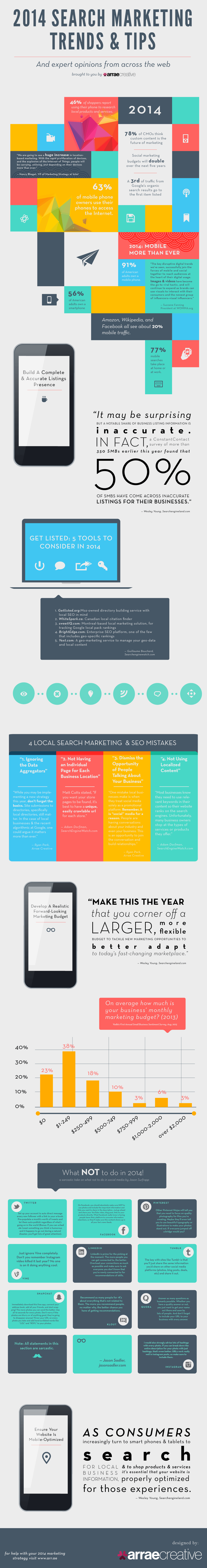 Infographic | Online marketing trends en tips 2014