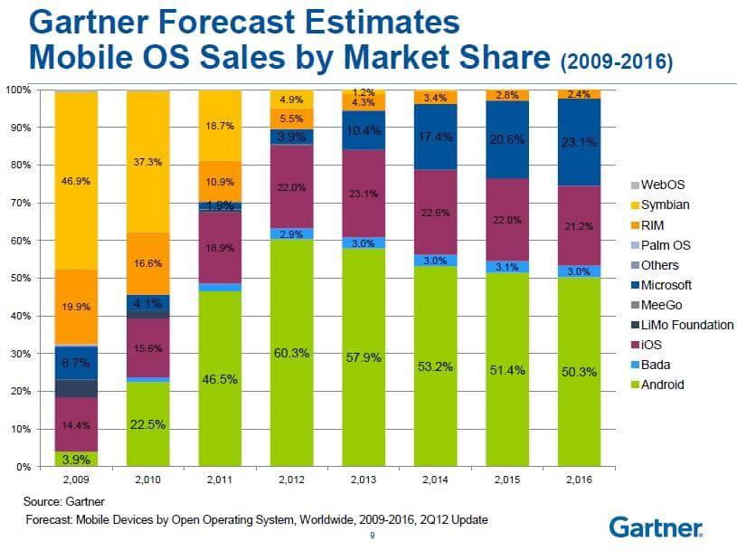 marktaandelen mobiele besturingssystemen