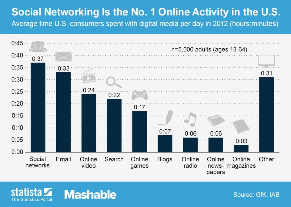 Online activiteiten VS