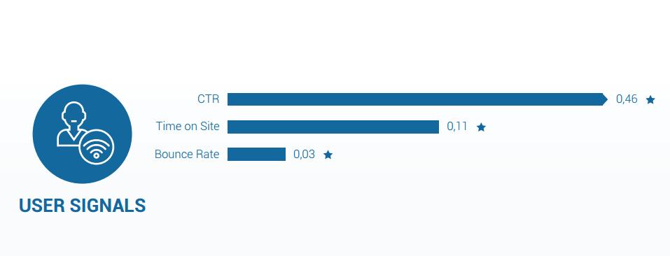 Ranking factor gebruikerssignalen