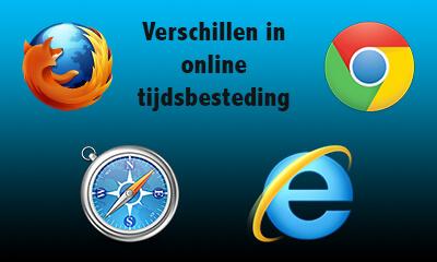 verschillen online tijdsbesteding